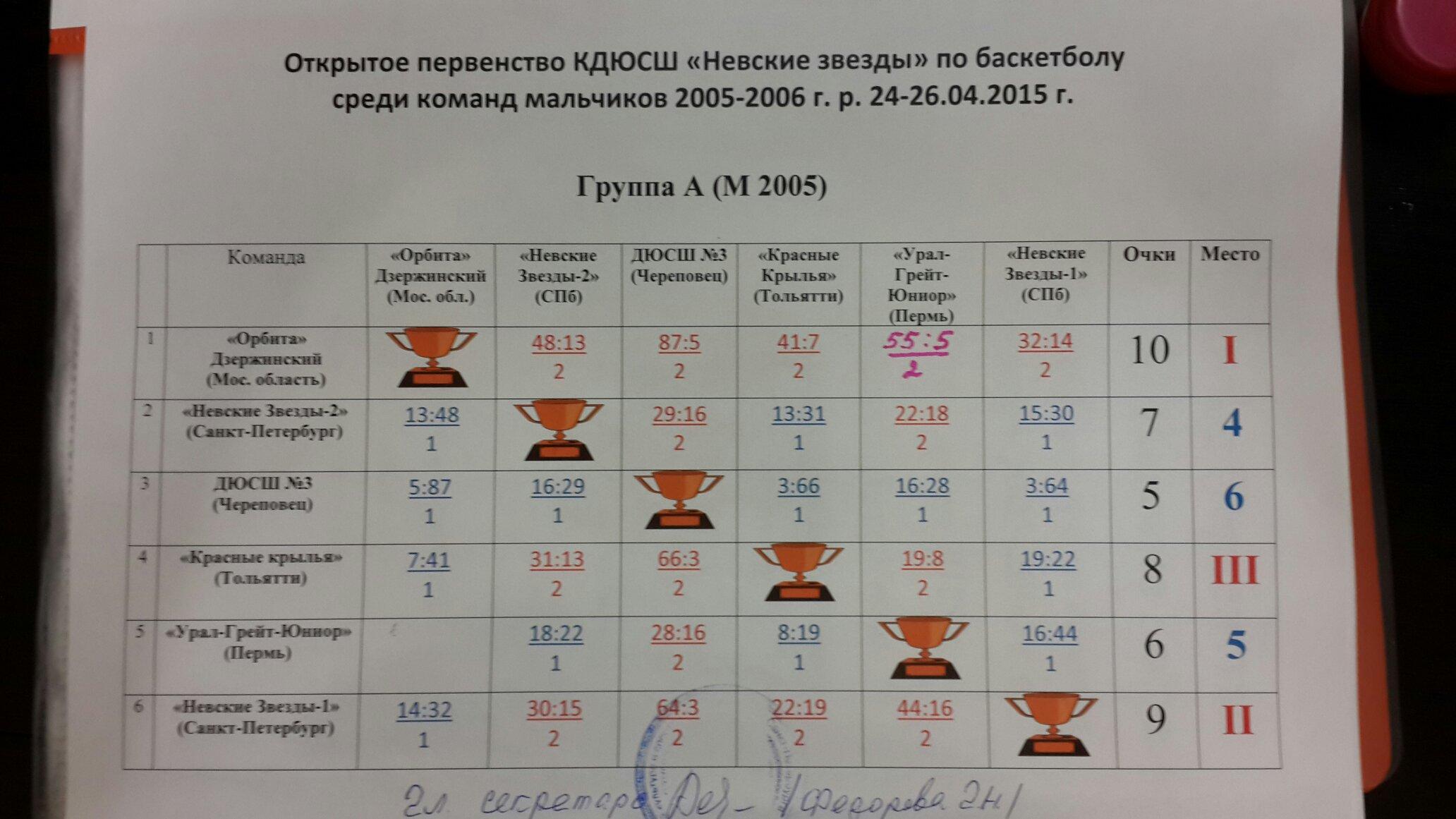 РезультатыГруппаА